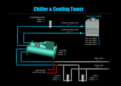 iCE365 Chiller and Cooling Tower Animation
